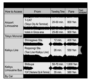 AccessToHanedaAirport